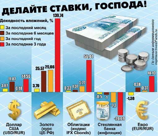 Какие вложения принесли россиянам прибыль и убыток в 2011 году