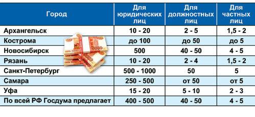 Штрафы за пропаганду гомосексуализма, тыс. руб.