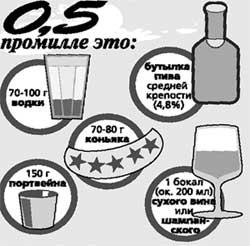 Указана концентрация в крови при употреблении спиртного водителем - мужчиной среднего телосложения весом около 80 кг