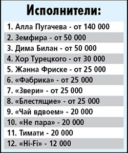 Рейтинг составлен по данным коммуникационного бюро «4Rooms», эвент-компаний «VIP - Консалт» и «D.V.N. Праздник»